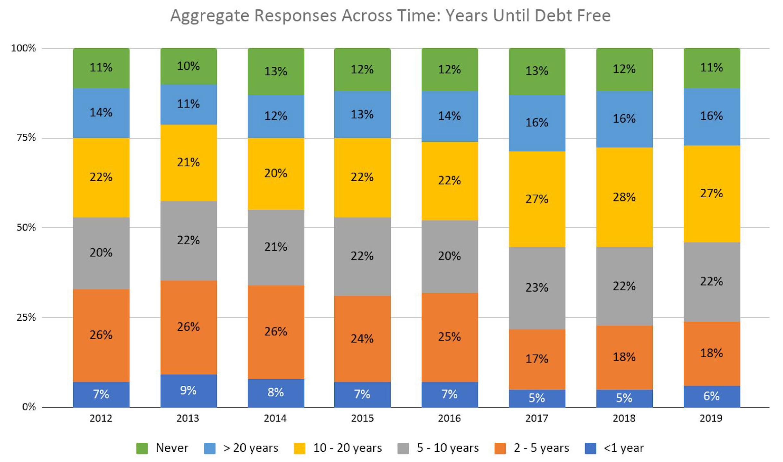 Years Until Debt Free