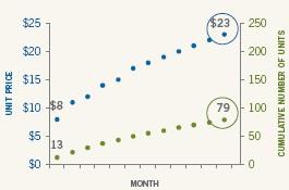 Dollar Cost Averaging During a Rising Market